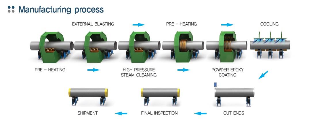Anti-corrosion Steel Pipe
