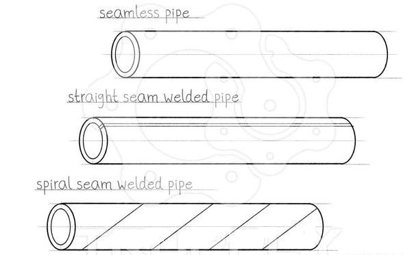 ERW Steel Pipe, ERW Line Pipe, welded steel pipeline